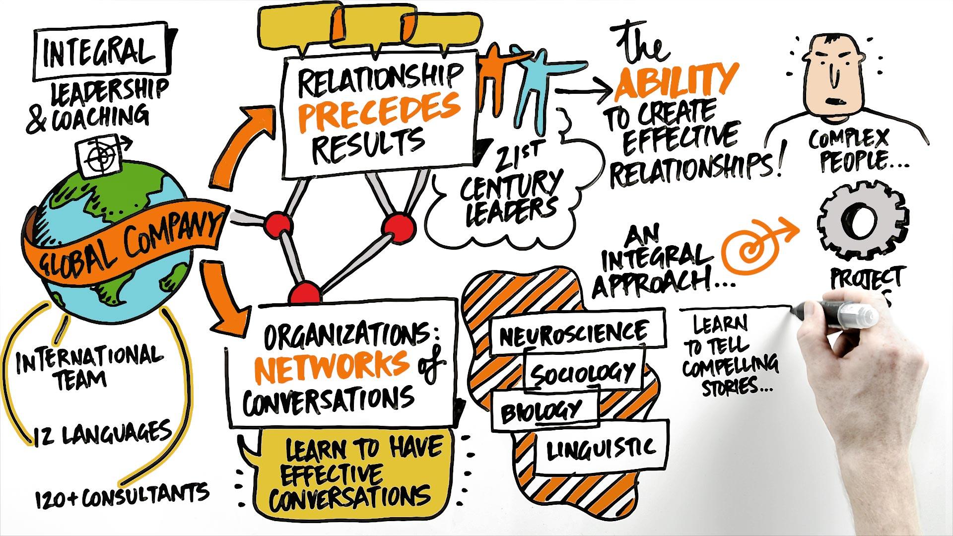 Integral Leadership & Coaching
